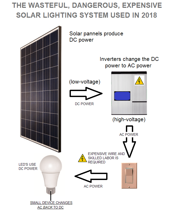 Why Solar Lighting Systems are Wasteful in 2018 | Ampere LLC